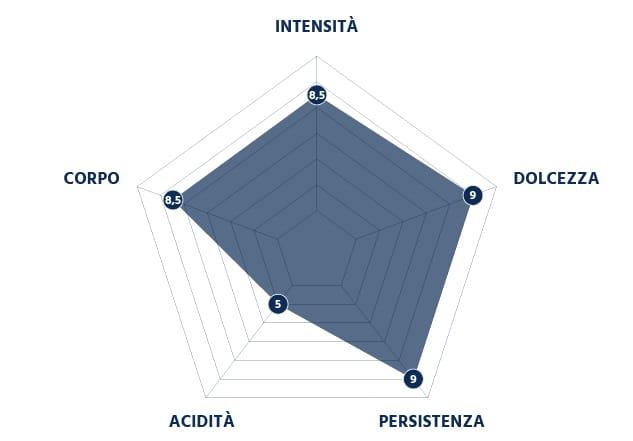 Grafico Intensità della Miscela Blu