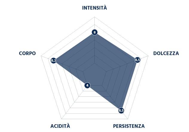 Grafico Intensità della Miscela Dek