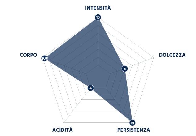 Grafico Intensità della Miscela Nera