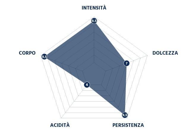 Grafico Intensità della Miscela Rossa