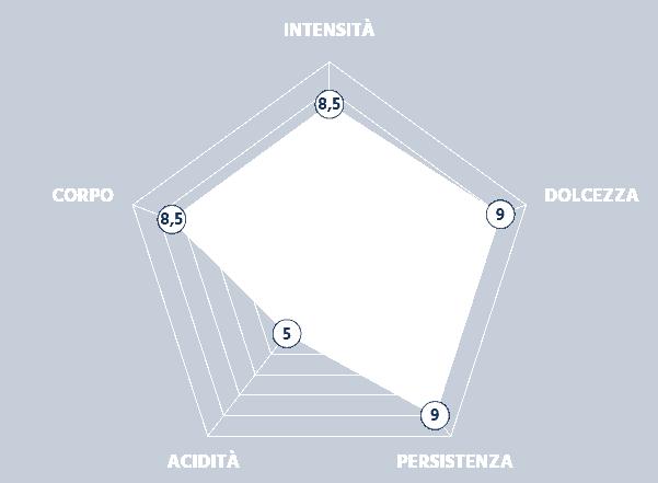 Grafico Intensità della Miscela Equilibrata