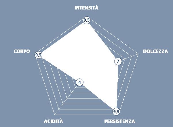 Grafico Intensità della Miscela Decisa e Cremosa