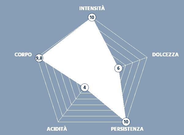 Grafico Intensità della Miscela Intensa e Robusta