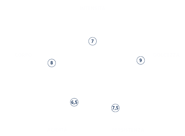 Grafico Intensità della Miscela Dolce e Raffinata